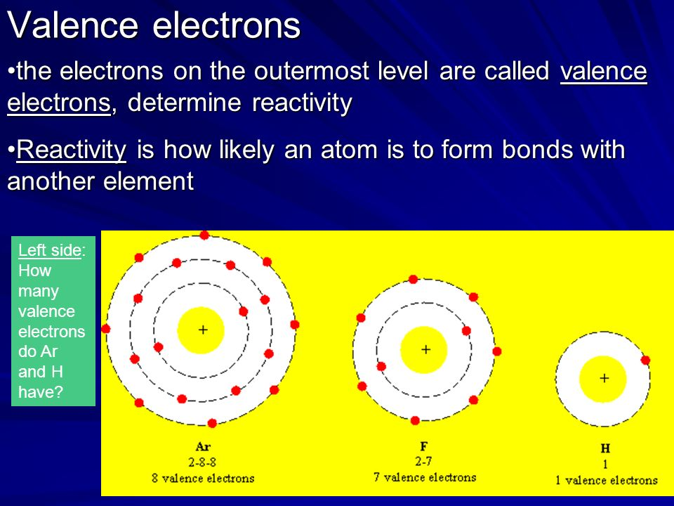 Valence electrons the electrons on the outermost level are called valence electrons, determine reactivitythe electrons on the outermost level are called valence electrons, determine reactivity Reactivity is how likely an atom is to form bonds with another elementReactivity is how likely an atom is to form bonds with another element Left side: How many valence electrons do Ar and H have