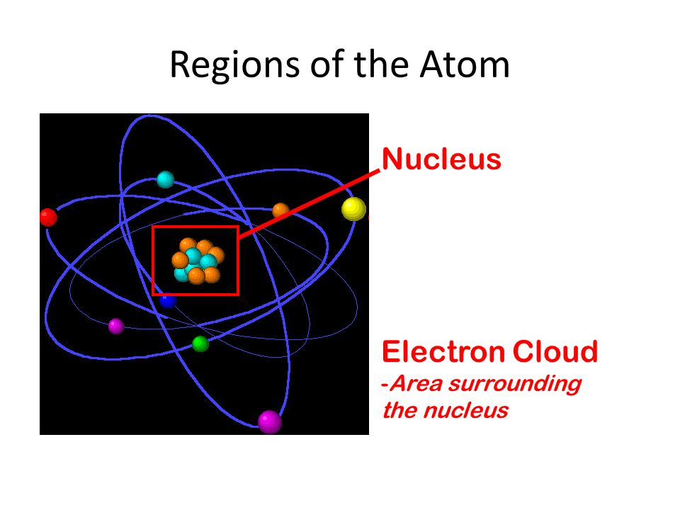 Regions of the Atom Nucleus Electron Cloud -Area surrounding the nucleus