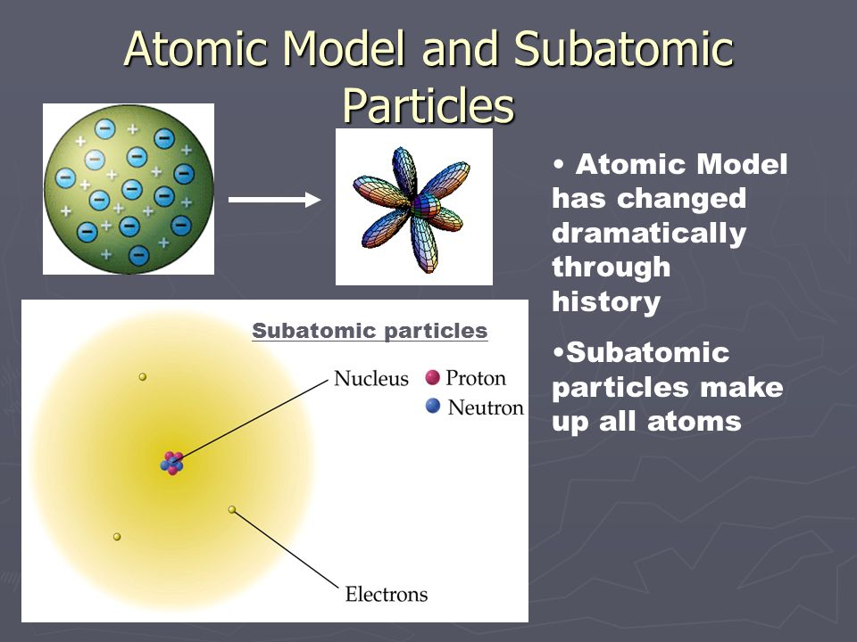 Atomic Model and Subatomic Particles Atomic Model has changed dramatically through history Subatomic particles make up all atoms Subatomic particles