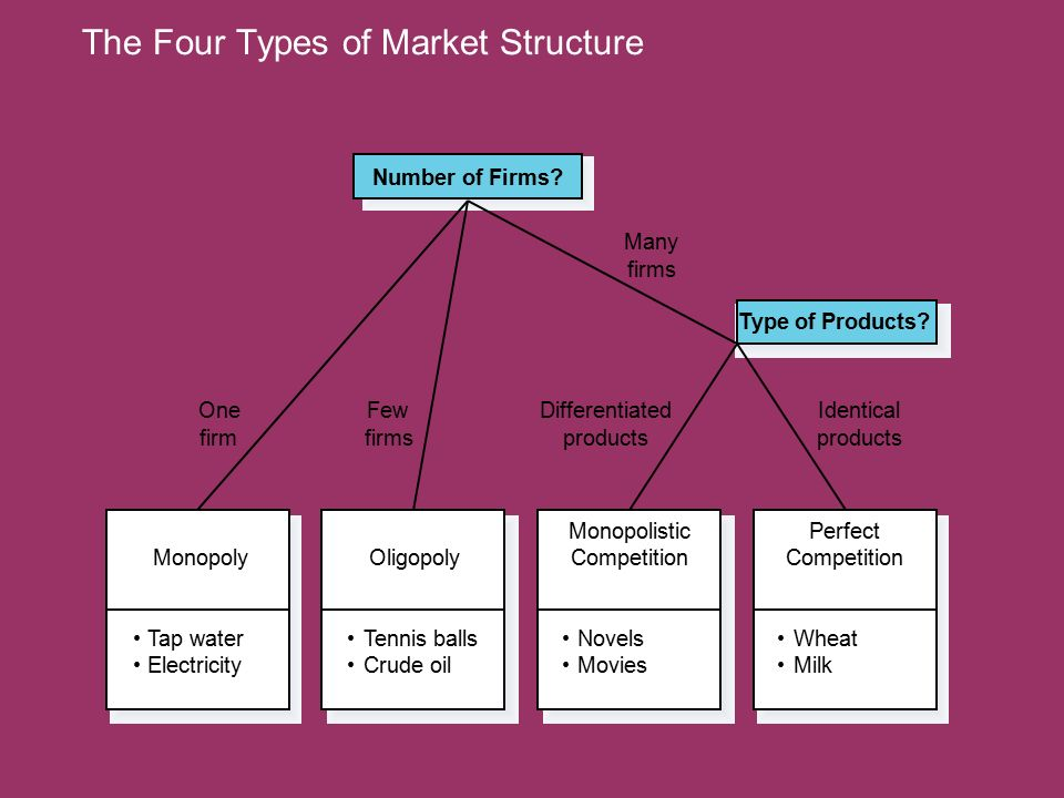 The Four Types of Market Structure Tap water Electricity Monopoly Novels Movies Monopolistic Competition Tennis balls Crude oil Oligopoly Number of Firms.