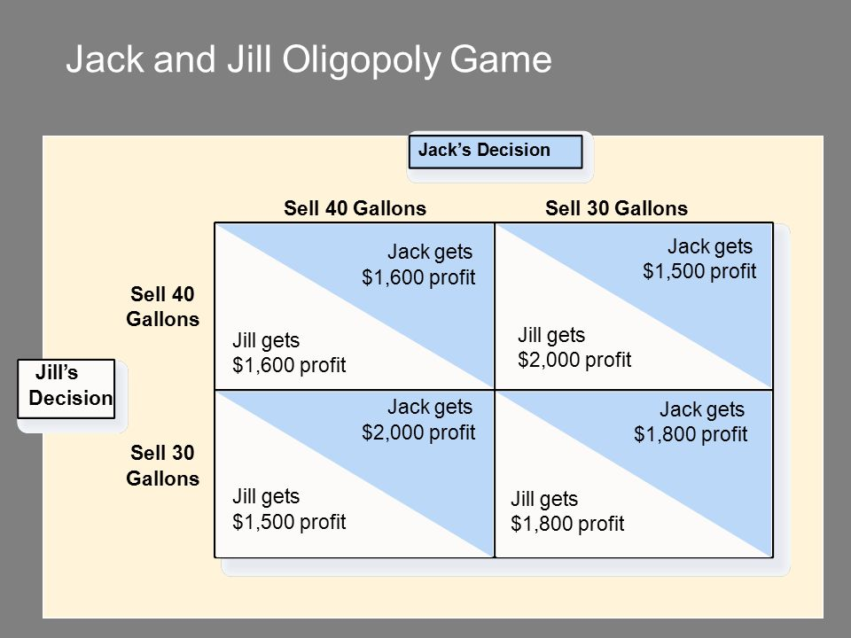 Copyright © 2004 South-Western Jack and Jill Oligopoly Game Jack's Decision Sell 40 Gallons Sell 40 Gallons Jack gets $1,600 profit Jill gets $1,600 profit Jill gets $2,000 profit Jack gets $1,500 profit Jill gets $1,500 profit Jack gets $2,000 profit Jill gets $1,800 profit Jack gets $1,800 profit Sell 30 Gallons Sell 30 Gallons Jill's Decision __