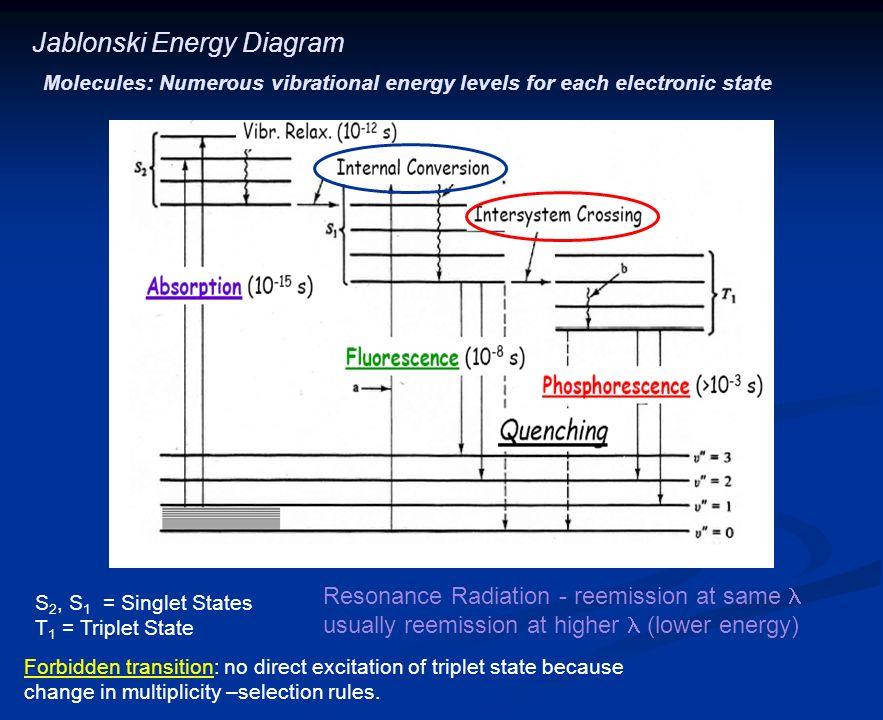Molecular luminescence spectroscopy chapter 15 fluorescence 5 jablonski energy diagram ccuart Images