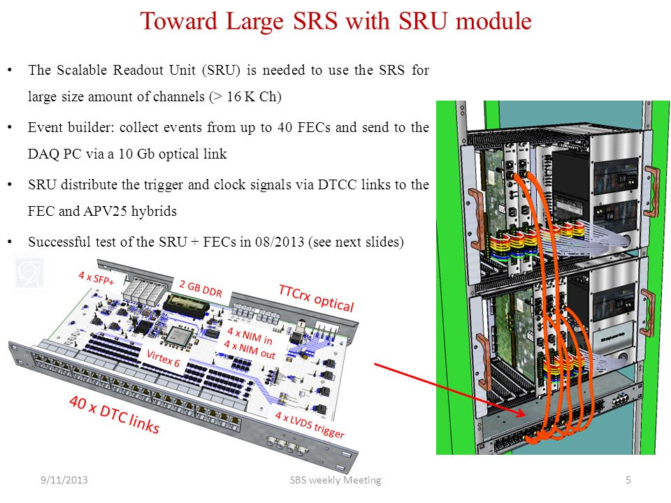 Toward Large SRS with SRU module 40 x DTC links 4 x LVDS trigger TTCrx optical 4 x NIM in 4 x NIM out 4 x SFP+ 2 GB DDR Virtex 6 The Scalable Readout Unit (SRU) is needed to use the SRS for large size amount of channels (> 16 K Ch) Event builder: collect events from up to 40 FECs and send to the DAQ PC via a 10 Gb optical link SRU distribute the trigger and clock signals via DTCC links to the FEC and APV25 hybrids Successful test of the SRU + FECs in 08/2013 (see next slides) 9/11/2013SBS weekly Meeting5