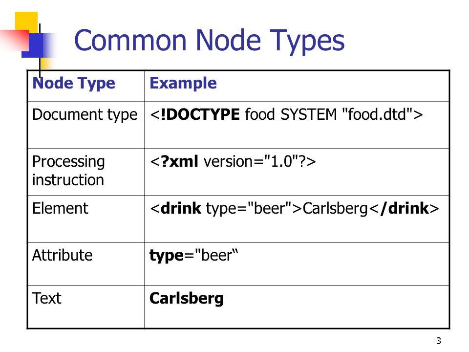 CIS 375—Web App Dev II DOM  2 Introduction to DOM The XML