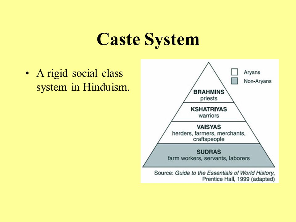 Caste System A rigid social class system in Hinduism.