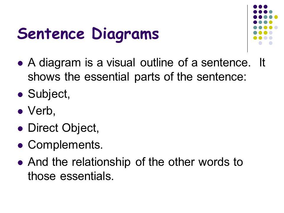 Sentence Diagramming Sentence Diagrams A Diagram Is A Visual