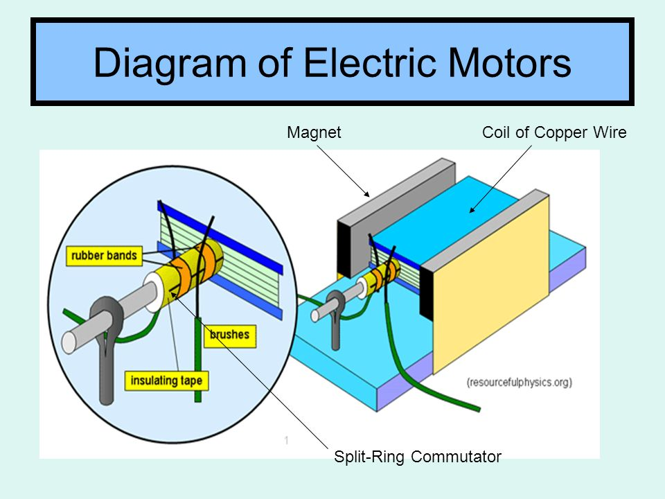P1a Topic 10 Internal Assessment. Diagram of Electric Motors Coil of ...