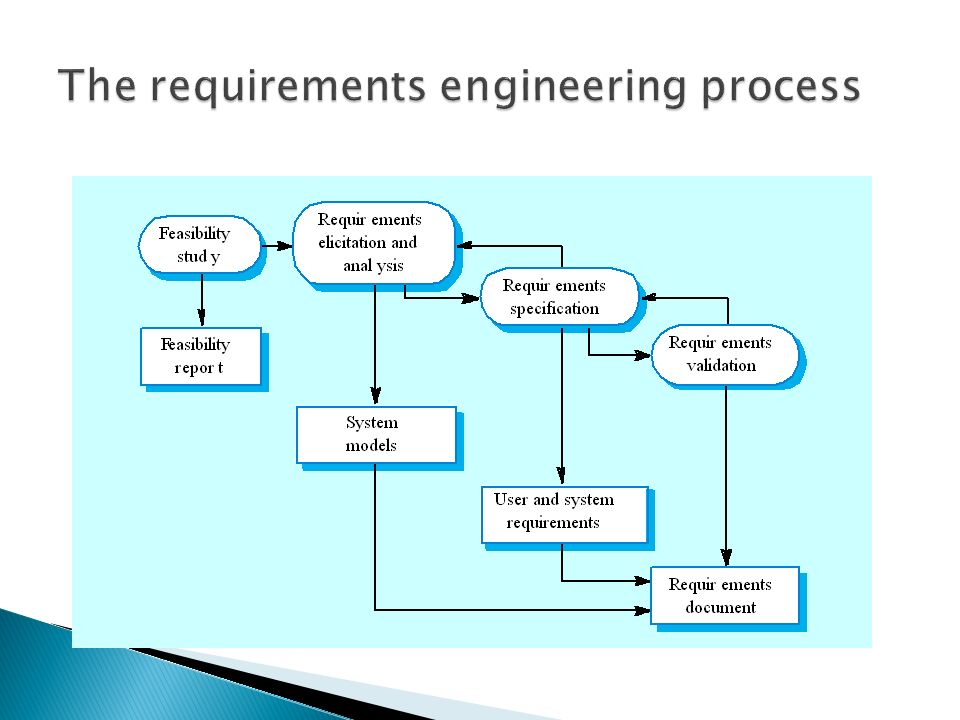 To describe the principal requirements engineering activities and 7 a feasibility study ccuart Images