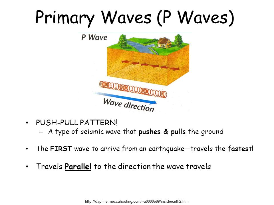 Primary Waves (P Waves) PUSH-PULL PATTERN.