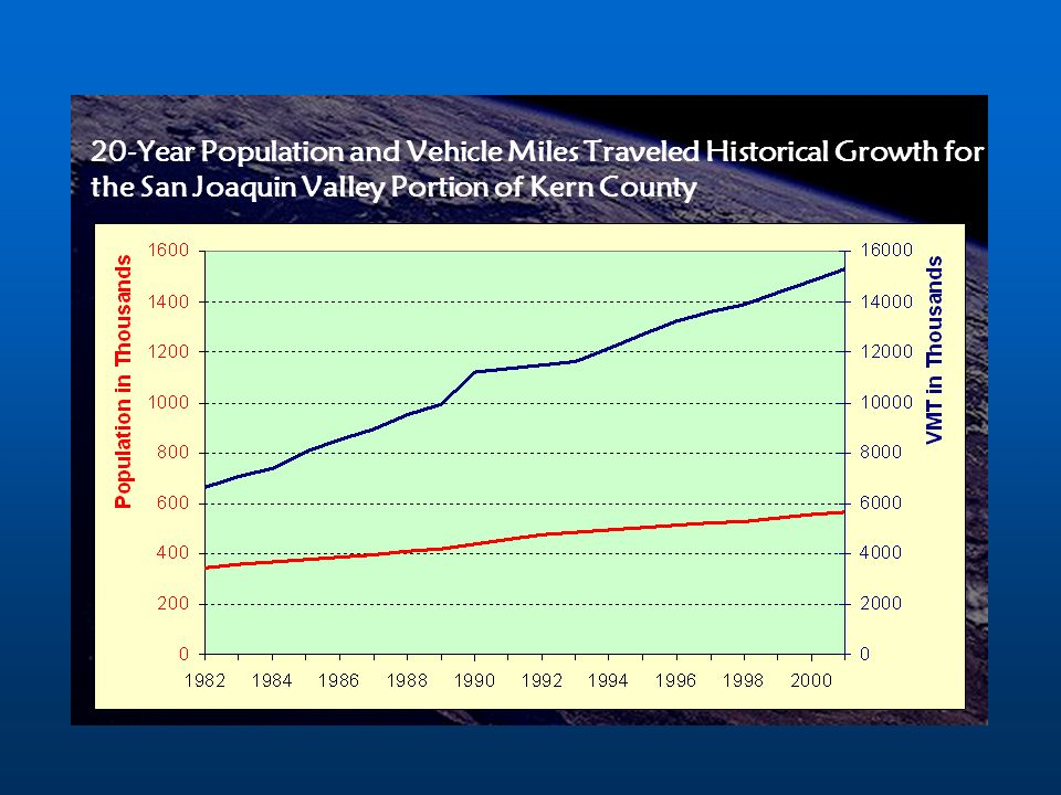 20-Year Population and Vehicle Miles Traveled Historical Growth for the San Joaquin Valley Portion of Kern County