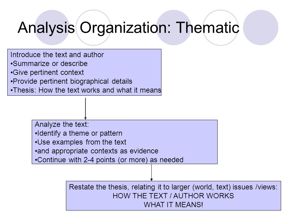 Introduce the text and author Summarize or describe Give pertinent context Provide pertinent biographical details Thesis: How the text works and what it means Analyze the text: Identify a theme or pattern Use examples from the text and appropriate contexts as evidence Continue with 2-4 points (or more) as needed Restate the thesis, relating it to larger (world, text) issues /views: HOW THE TEXT / AUTHOR WORKS WHAT IT MEANS.
