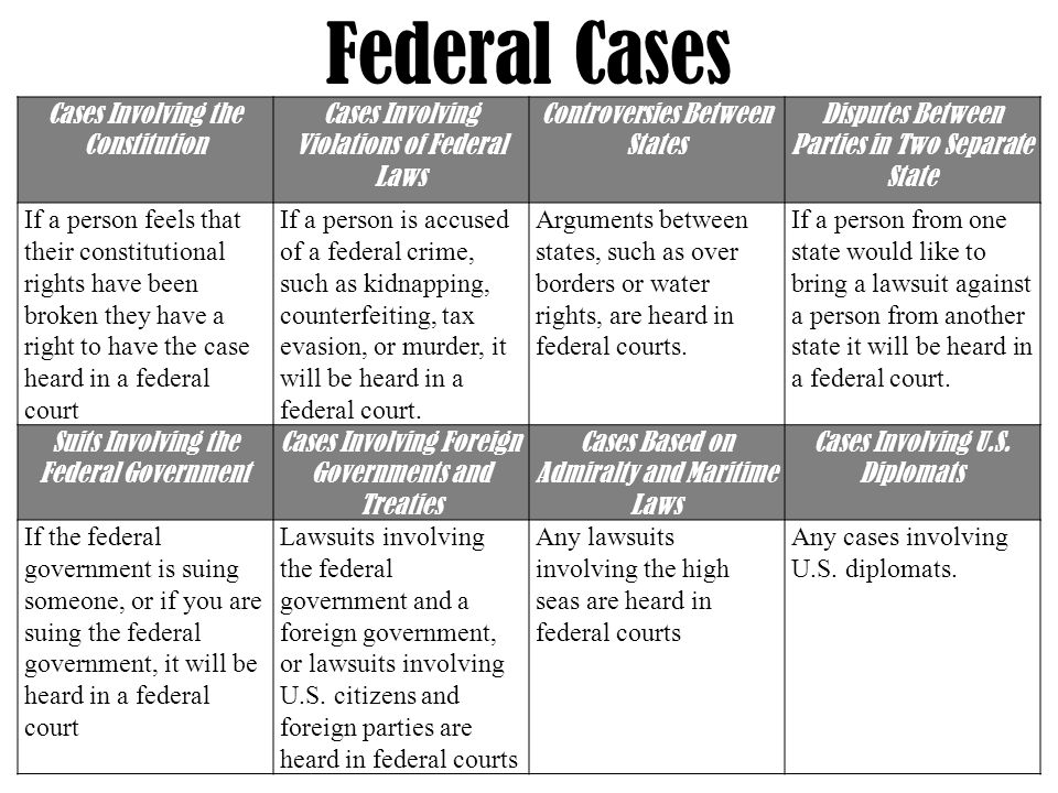 Cases Involving the Constitution Cases Involving Violations of Federal Laws Controversies Between States Disputes Between Parties in Two Separate State If a person feels that their constitutional rights have been broken they have a right to have the case heard in a federal court If a person is accused of a federal crime, such as kidnapping, counterfeiting, tax evasion, or murder, it will be heard in a federal court.