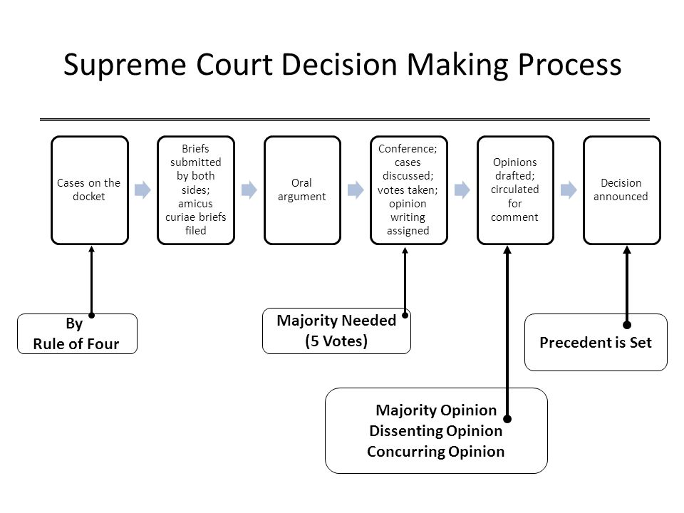 Supreme Court Decision Making Process By Rule of Four Majority Needed (5 Votes) Majority Opinion Dissenting Opinion Concurring Opinion Precedent is Set Cases on the docket Briefs submitted by both sides; amicus curiae briefs filed Oral argument Conference; cases discussed; votes taken; opinion writing assigned Opinions drafted; circulated for comment Decision announced
