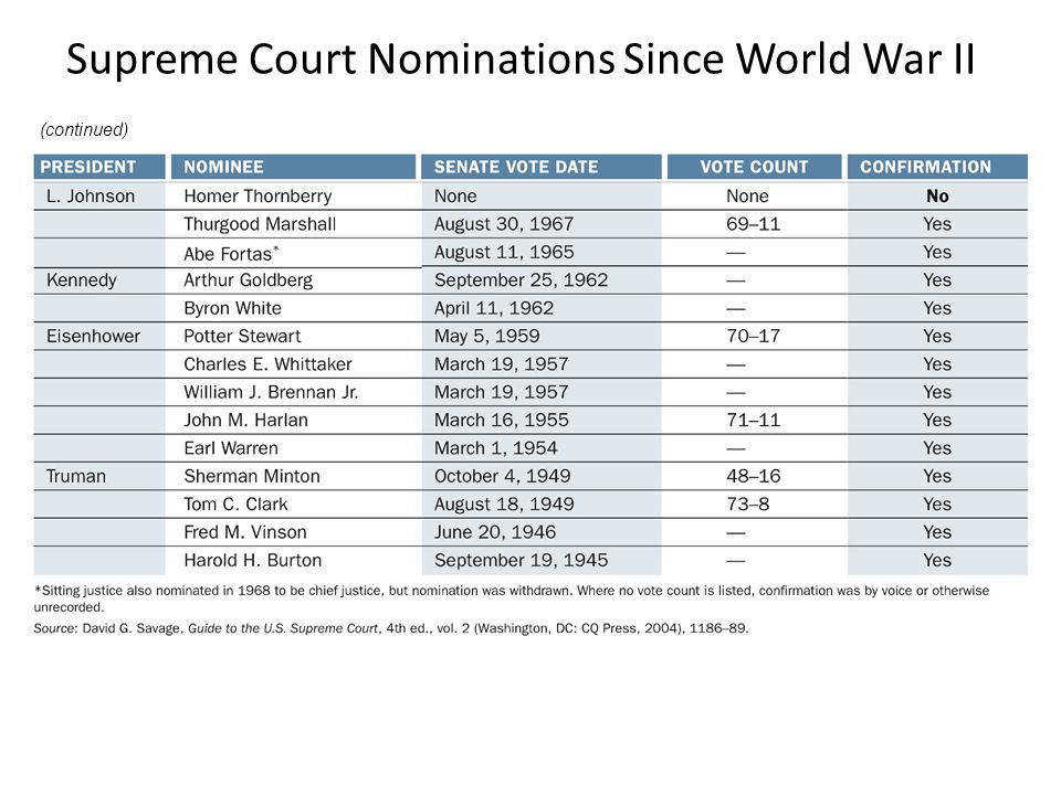 Supreme Court Nominations Since World War II (continued)