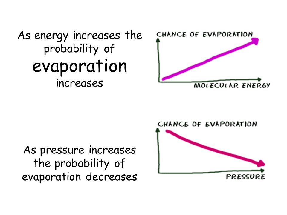 As energy increases the probability of evaporation increases As pressure increases the probability of evaporation decreases