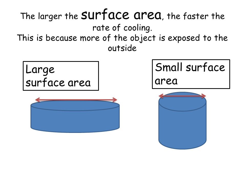 The larger the surface area, the faster the rate of cooling.