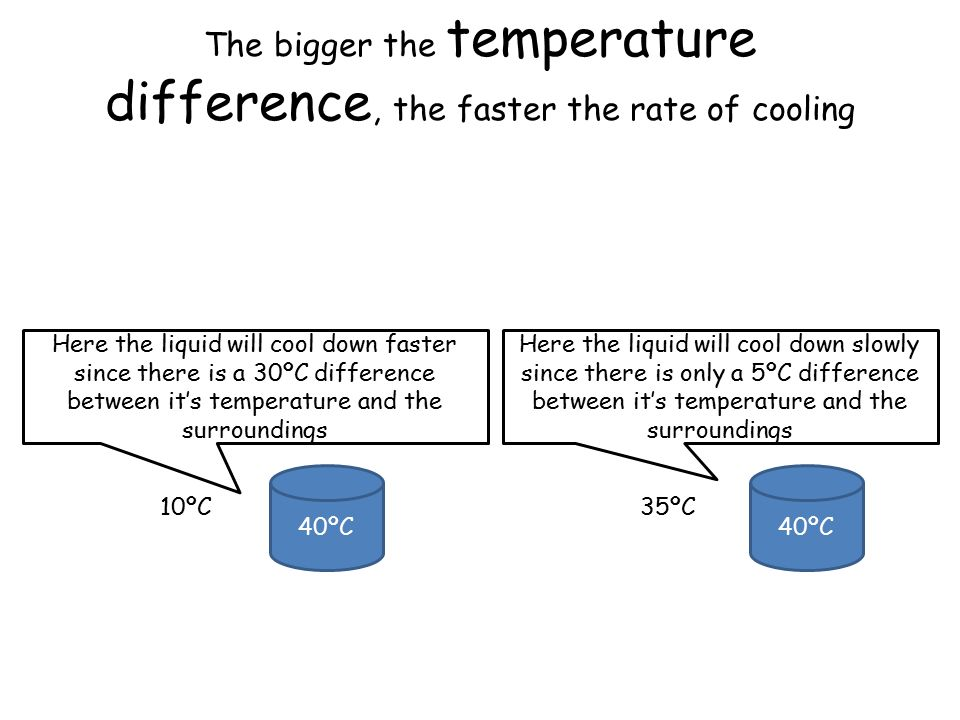 The bigger the temperature difference, the faster the rate of cooling 40ºC 10ºC Here the liquid will cool down faster since there is a 30ºC difference between it's temperature and the surroundings 40ºC 35ºC Here the liquid will cool down slowly since there is only a 5ºC difference between it's temperature and the surroundings