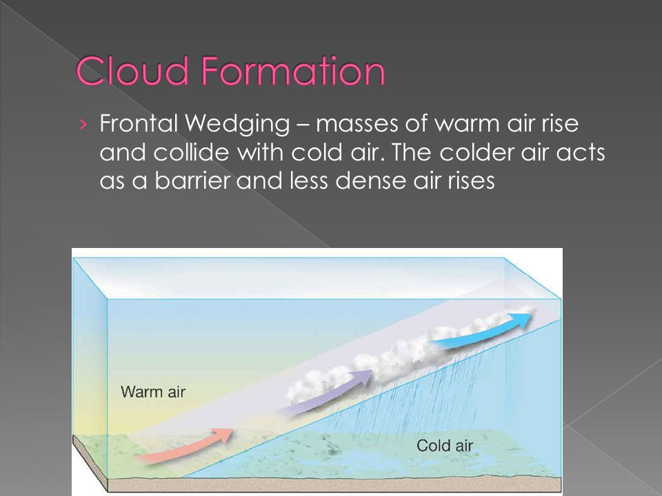 › Frontal Wedging – masses of warm air rise and collide with cold air.