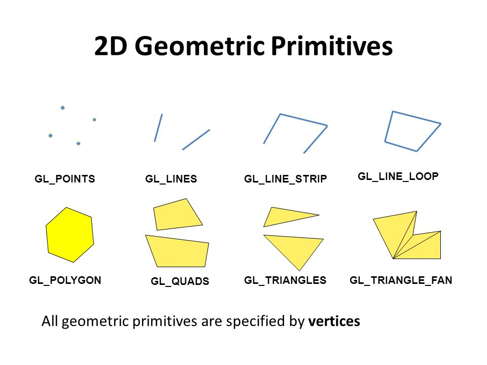 GL_POINTS GL_LINES GL_LINE_STRIP GL_POLYGON GL_QUADS GL_TRIANGLES GL_TRIANGLE_FAN All geometric primitives are specified by vertices 2D Geometric Primitives GL_LINE_LOOP