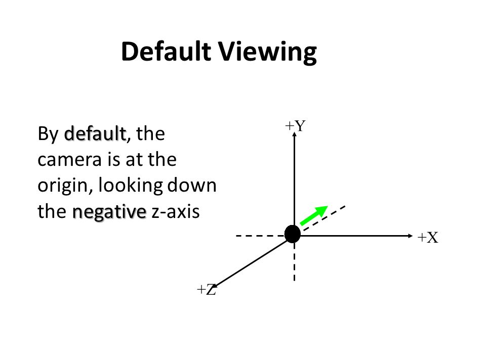 Default Viewing +X +Z +Y default negative By default, the camera is at the origin, looking down the negative z-axis