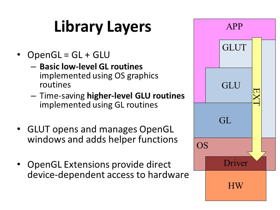 APP GLUT Library Layers OpenGL = GL + GLU – Basic low-level GL routines implemented using OS graphics routines – Time-saving higher-level GLU routines implemented using GL routines GLUT opens and manages OpenGL windows and adds helper functions OpenGL Extensions provide direct device-dependent access to hardware GL GLU OS Driver HW EXT