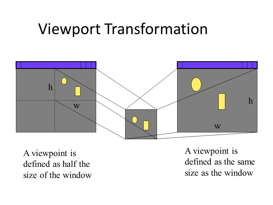 Viewport Transformation A viewpoint is defined as the same size as the window A viewpoint is defined as half the size of the window h w h w