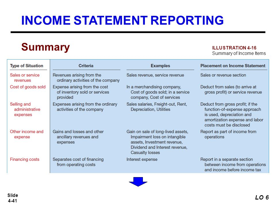 Slide 4 1 slide 4 2 understand the uses and limitations 41 slide 4 41 summary income statement reporting illustration 4 16 summary of income items lo 6 altavistaventures Gallery