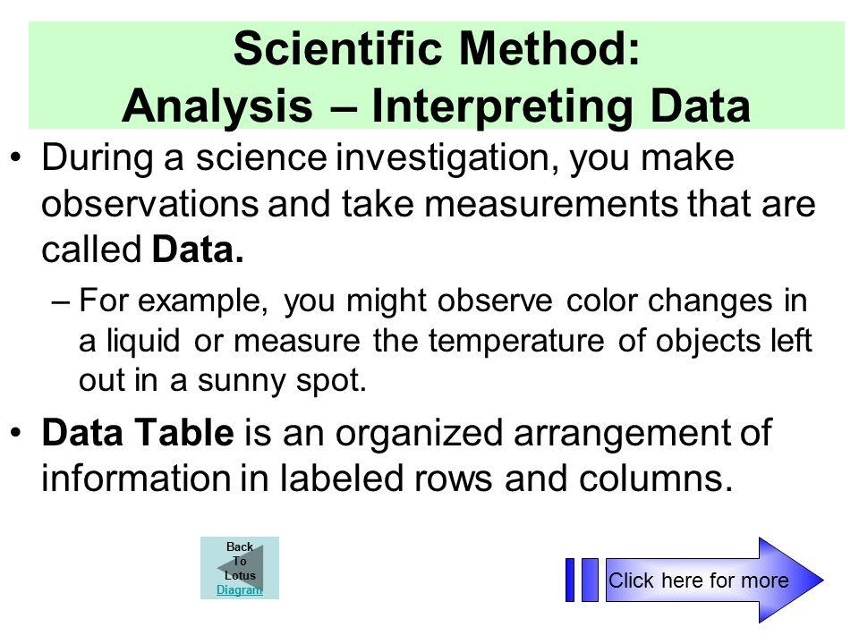 slide_35 scientific method scientific method interactive lotus diagram by