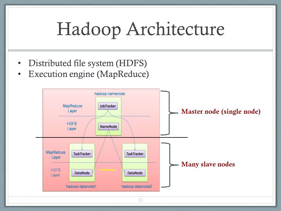 Hadoop Architecture 11 Master node (single node) Many slave nodes Distributed file system (HDFS) Execution engine (MapReduce)