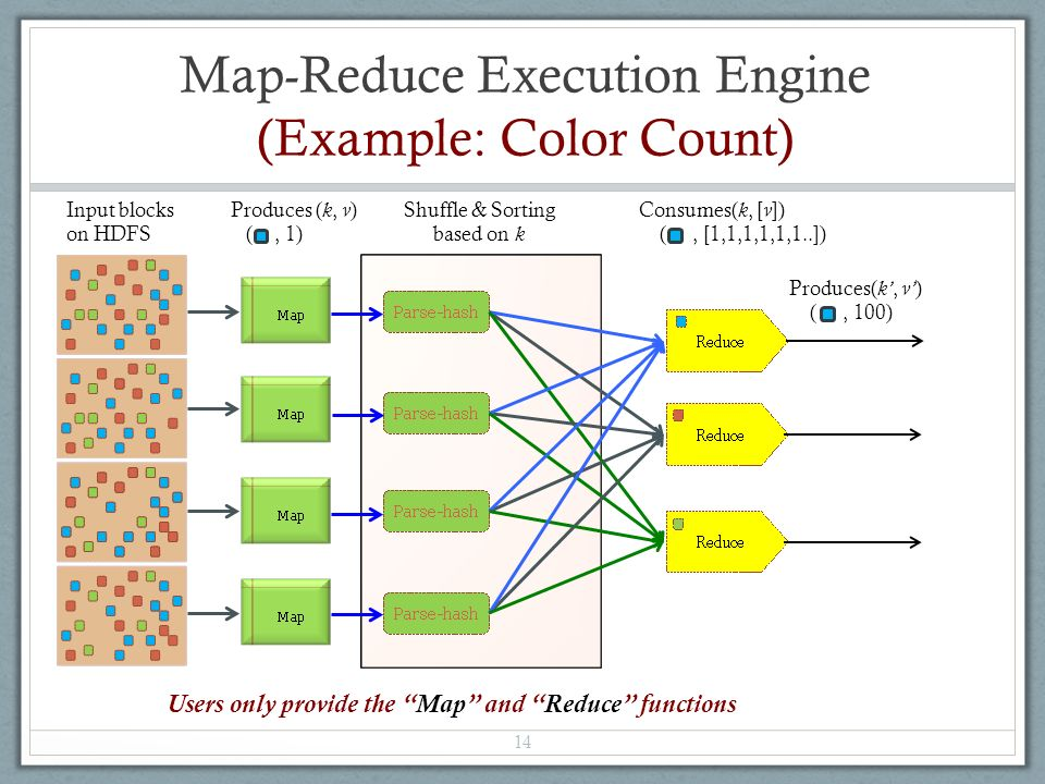 Map-Reduce Execution Engine (Example: Color Count) 14 Shuffle & Sorting based on k Input blocks on HDFS Produces ( k, v ) (, 1) Consumes( k, [ v ]) (, [1,1,1,1,1,1..]) Produces( k', v' ) (, 100) Users only provide the Map and Reduce functions