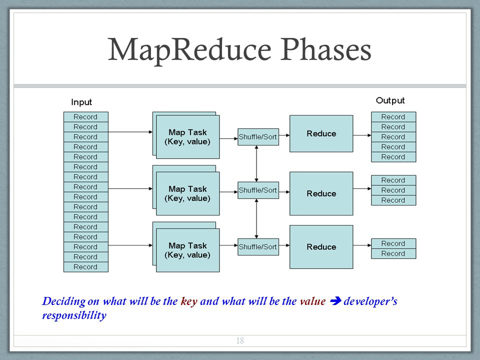 MapReduce Phases 18 Deciding on what will be the key and what will be the value  developer's responsibility