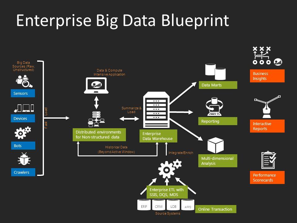Microsoft Big Data 解 決方案與案例分享 Rich Ho Technical Architect