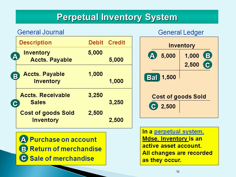 16 Perpetual Inventory System General Journal DescriptionDebitCredit General Ledger Inventory5,000 Accts.