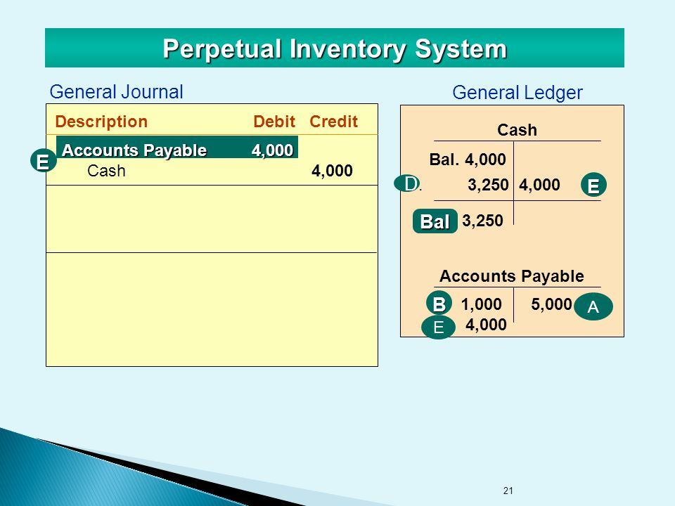 21 Perpetual Inventory System General Journal DescriptionDebitCredit General Ledger CashE Accounts Payable 1,000 5,000 4,000 Bal.