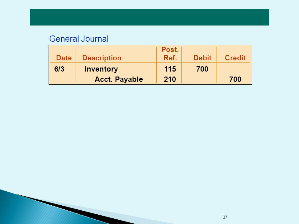 37 Post. DateDescriptionRef.DebitCredit 6/3 Inventory Acct. Payable General Journal