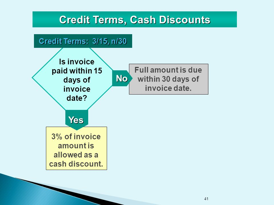 41 3% of invoice amount is allowed as a cash discount.