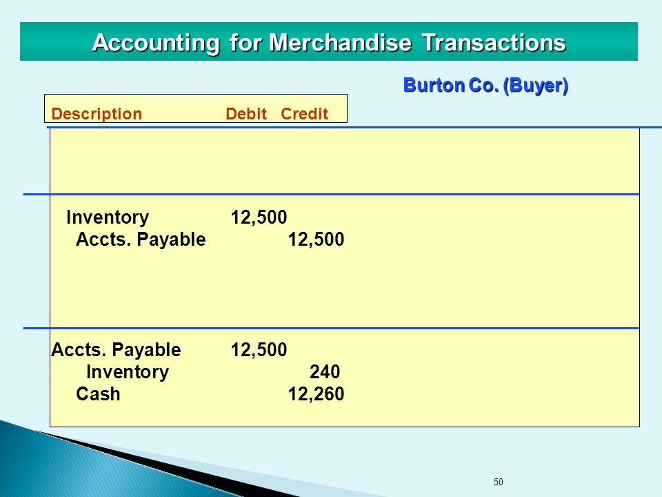 50 Accounting for Merchandise Transactions Inventory12,500 Accts.