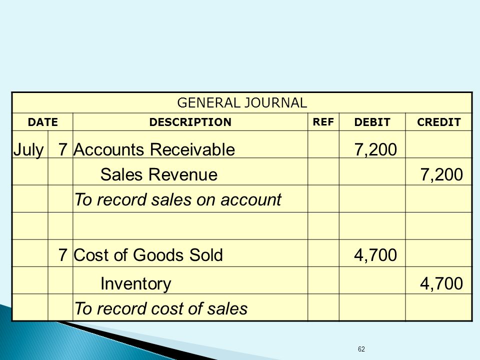 62 GENERAL JOURNAL DATEDESCRIPTION REF DEBITCREDIT July7Accounts Receivable7,200 Sales Revenue7,200 To record sales on account 7Cost of Goods Sold4,700 Inventory4,700 To record cost of sales