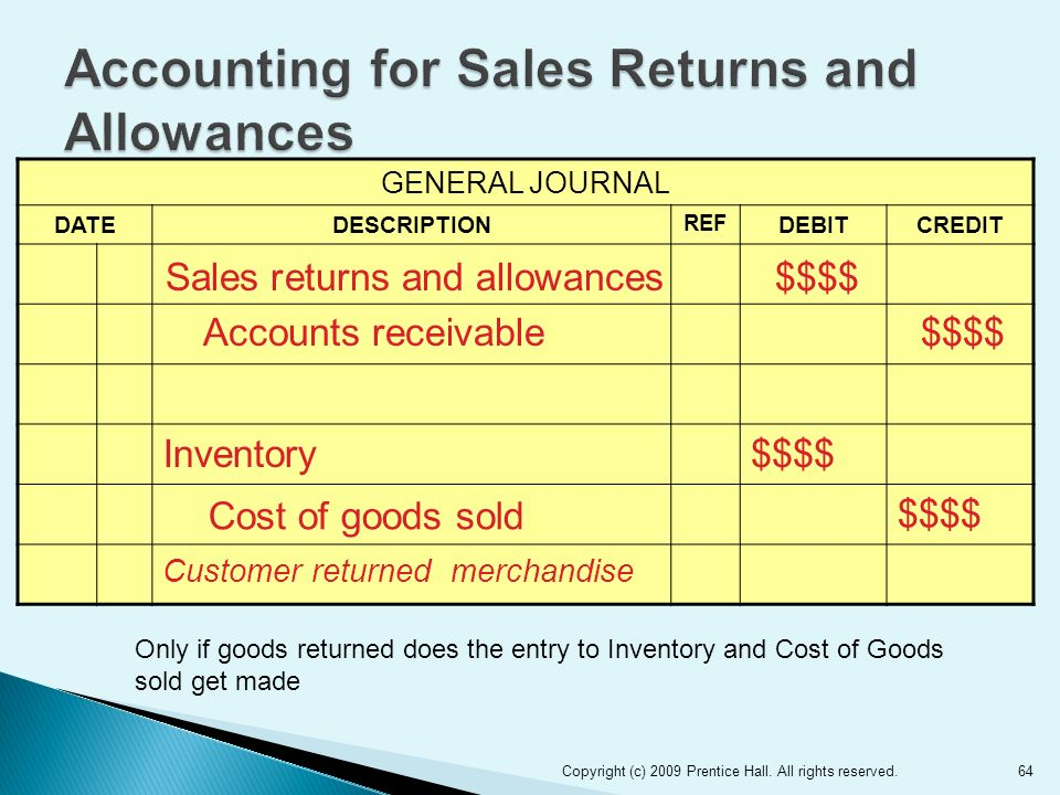 64 GENERAL JOURNAL DATEDESCRIPTION REF DEBITCREDIT Inventory$$$$ Cost of goods sold $$$$ Customer returned merchandise Sales returns and allowances$$$$ Accounts receivable$$$$ Copyright (c) 2009 Prentice Hall.