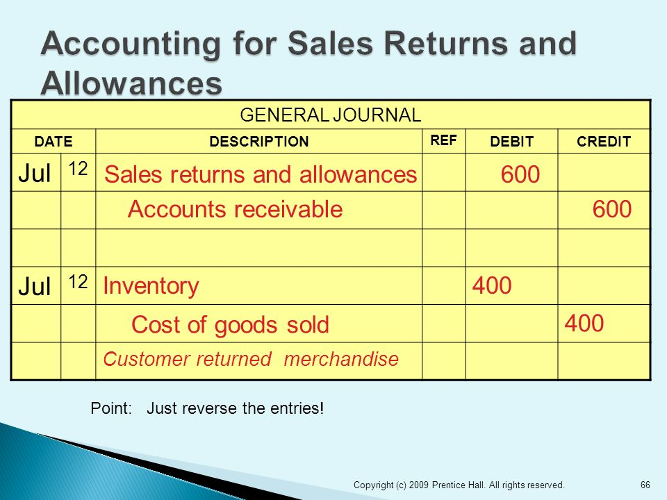 66 GENERAL JOURNAL DATEDESCRIPTION REF DEBITCREDIT Jul 12 Jul 12 Inventory400 Cost of goods sold 400 Customer returned merchandise Sales returns and allowances600 Accounts receivable600 Copyright (c) 2009 Prentice Hall.