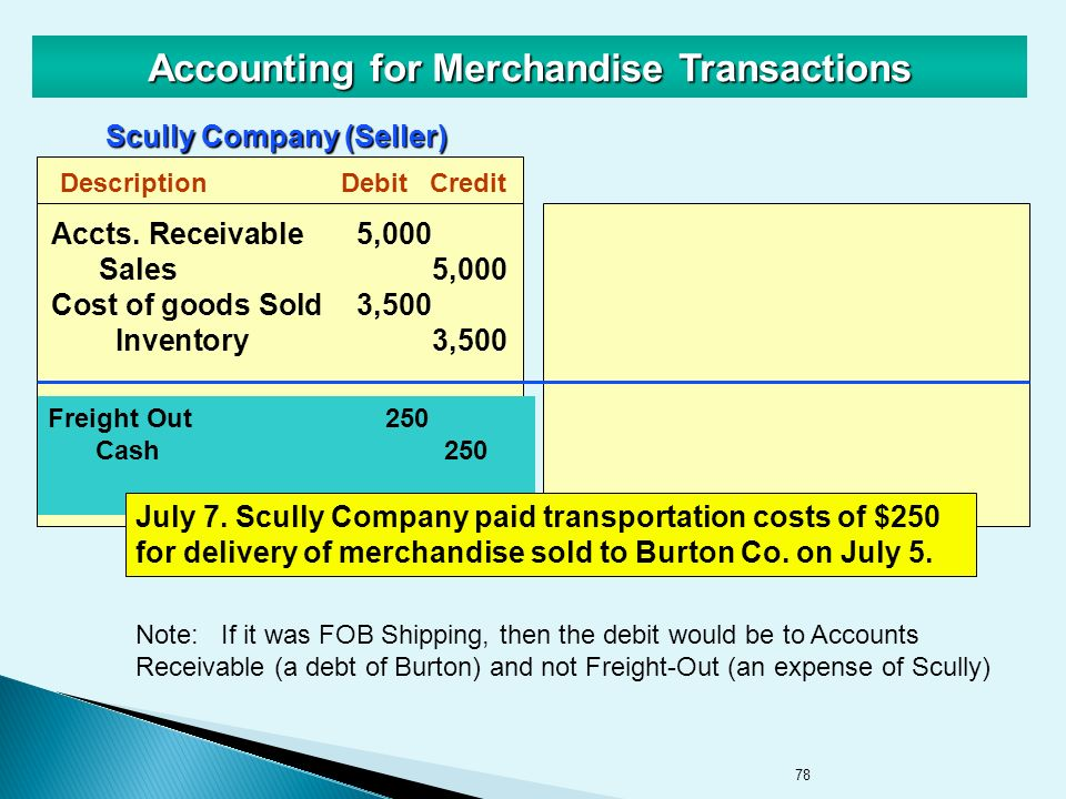 78 Accounting for Merchandise Transactions DescriptionDebitCredit Freight Out250 Cash250 Scully Company (Seller) July 7.