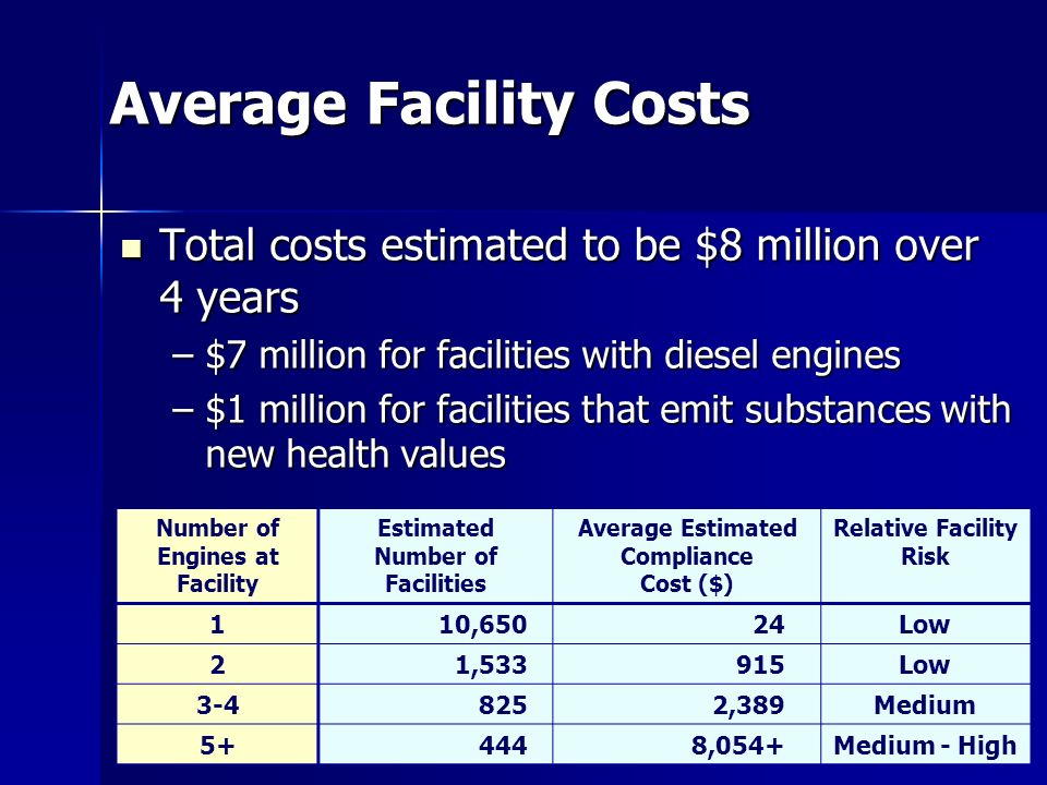 24 Average Facility Costs Total costs estimated to be $8 million over 4 years Total costs estimated to be $8 million over 4 years –$7 million for facilities with diesel engines –$1 million for facilities that emit substances with new health values Number of Engines at Facility Estimated Number of Facilities Average Estimated Compliance Cost ($) Relative Facility Risk 110,65024Low 21,533915Low ,389Medium ,054+Medium - High