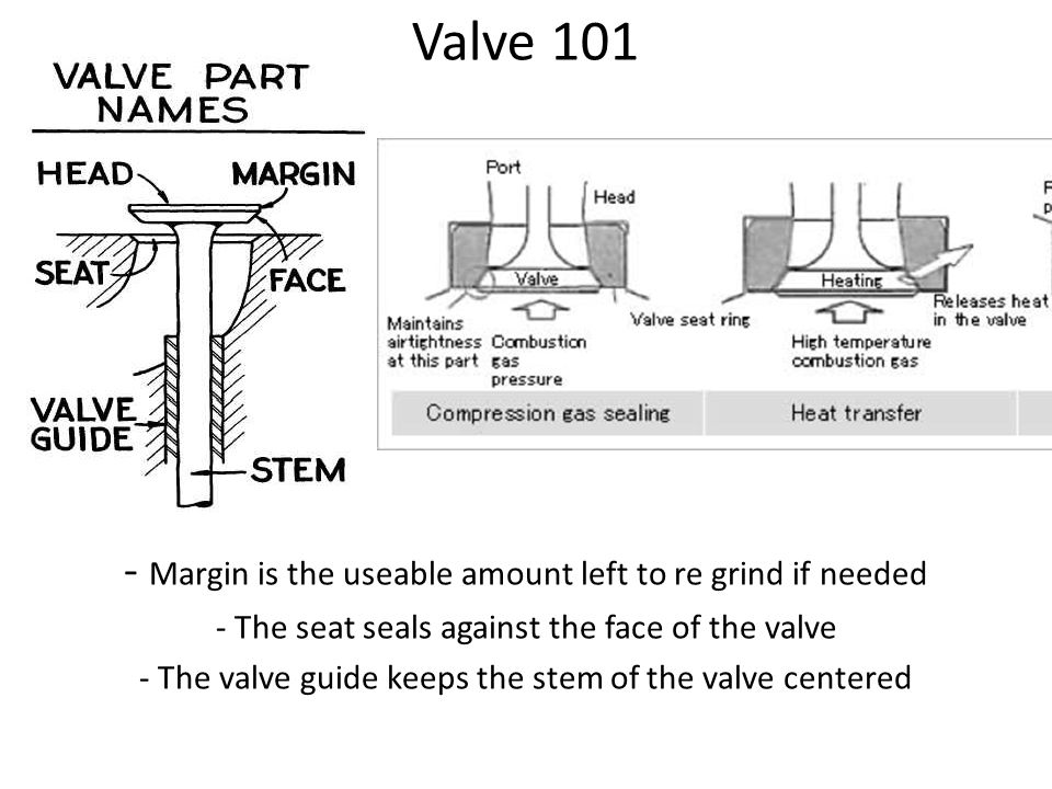 engine top end construction valve covers contains oil being rh slideplayer com Overhead Valve Engine Diagram Overhead Valve Engine Diagram