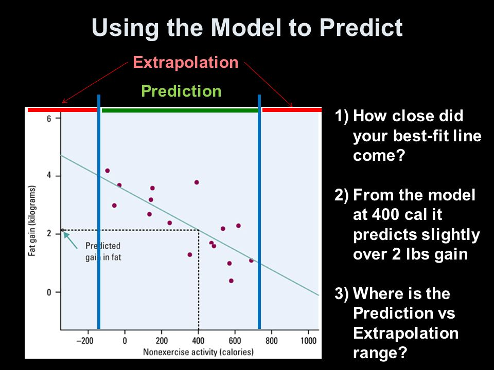 Using the Model to Predict Prediction Extrapolation 1)How close did your best-fit line come.