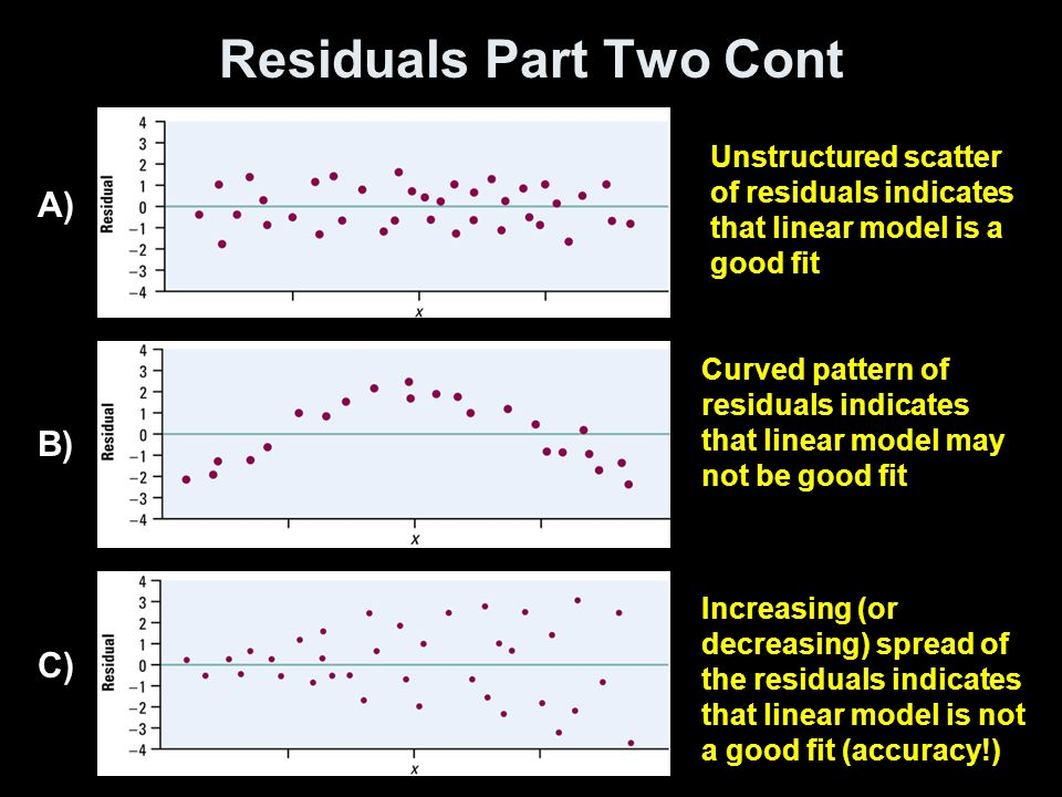 Residuals Part Two Cont A) B) C) Unstructured scatter of residuals indicates that linear model is a good fit Curved pattern of residuals indicates that linear model may not be good fit Increasing (or decreasing) spread of the residuals indicates that linear model is not a good fit (accuracy!)