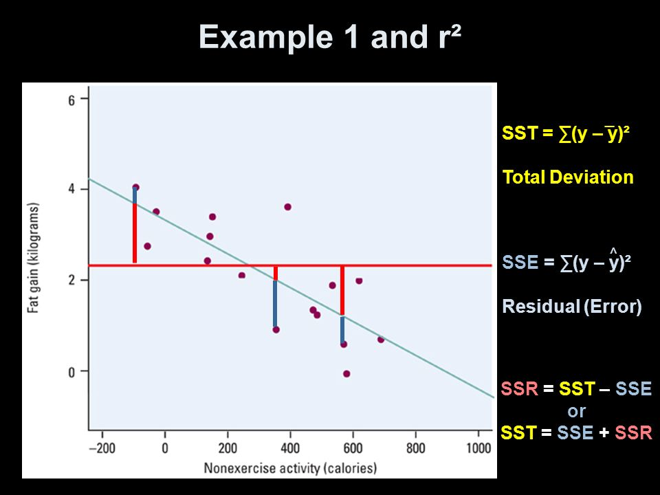 Example 1 and r² SSE = ∑(y – y)² Residual (Error) SSR = SST – SSE or SST = SSE + SSR ^ SST = ∑(y – y)² Total Deviation _