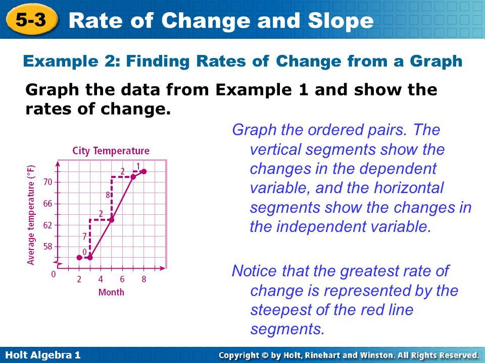 rate of change The average rate of change is a function that represents the average rate at which one thing is changing with respect to something else that is changing in mathematics it is denoted a(x) you can use the same concept to measure the change of a mathematical function.