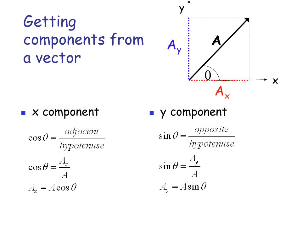 Getting components from a vector y component A  x y AyAy AxAx x component