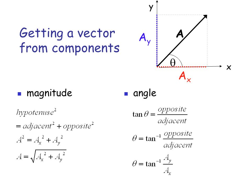 Getting a vector from components angle A  x y AyAy AxAx magnitude