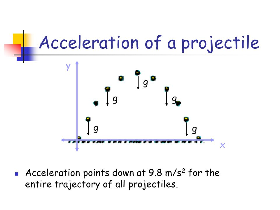 Acceleration of a projectile g g g g g x y Acceleration points down at 9.8 m/s 2 for the entire trajectory of all projectiles.